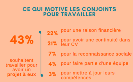 Motivations conjoint emploi étranger